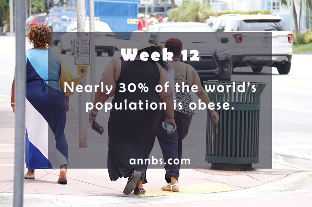 Nearly 30% of the world's population is obese.