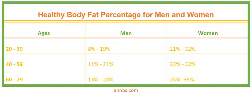 Healthy Body Fat Percentage for Men and Women