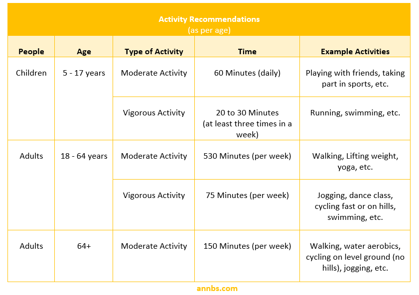 Activity Recommendations