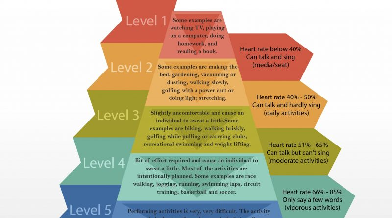 Levels of exercise intensity