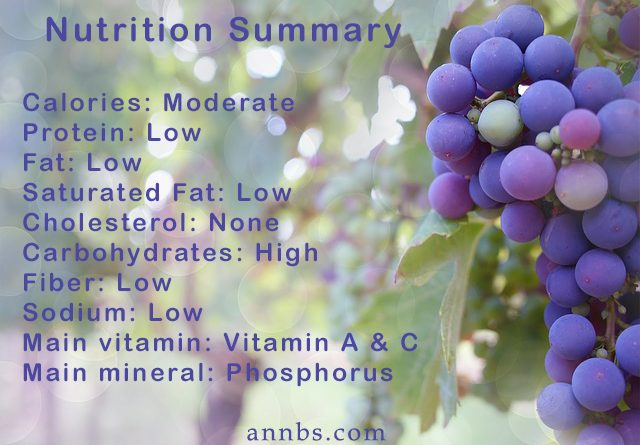 Grapes - Nutrition Summary